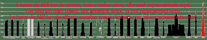 Finalmente! começou o VOLUME 3 de #OVírusSomosNós  – Grandes Obras Humanas: a torre de 660 km de altura
