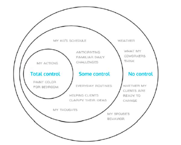 spheres of control