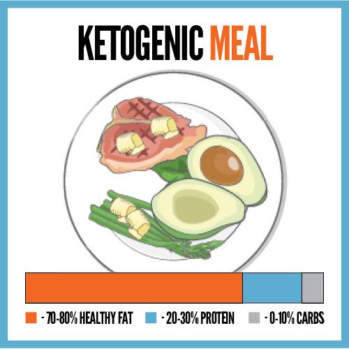 keto diet meal plate