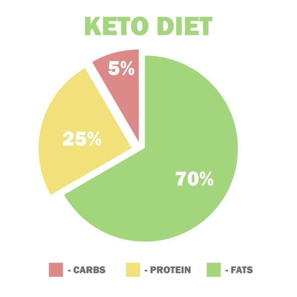 Ketogenic diet macros in a yellow, red, and green graphic