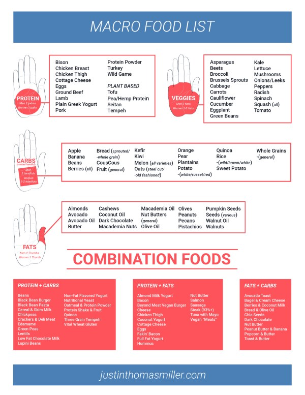 macro food list with portions