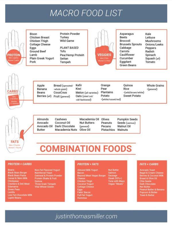 Macro food list