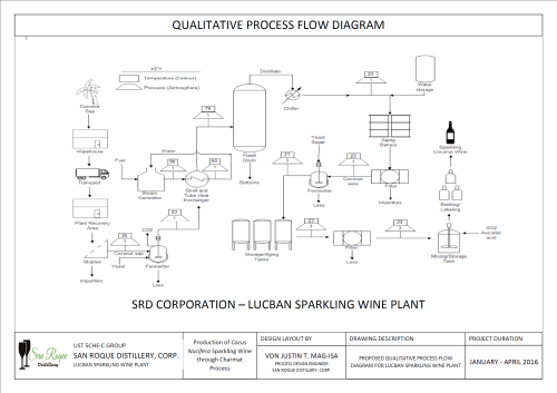small resolution of qualitative process flow diagram srd just in ust process flow diagram of vitamin c