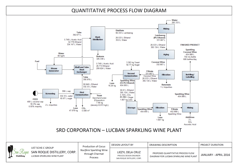medium resolution of quantitative process flow diagram srd
