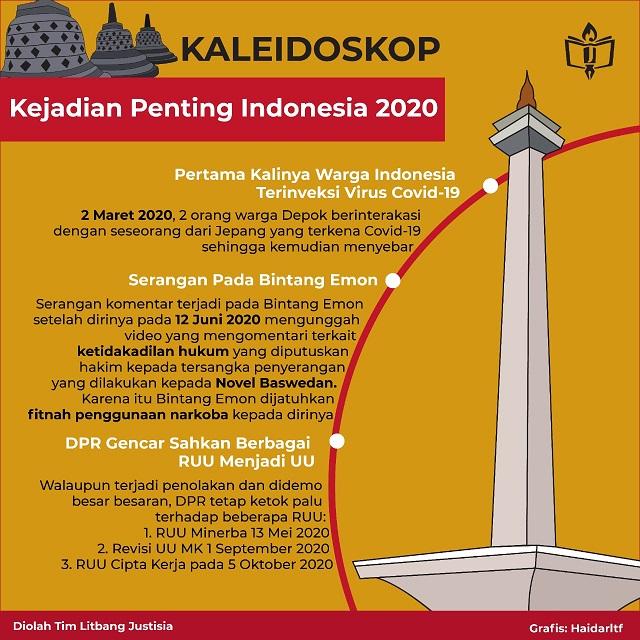 Kaleidoskop 2020 : Kilas Balik Indonesia