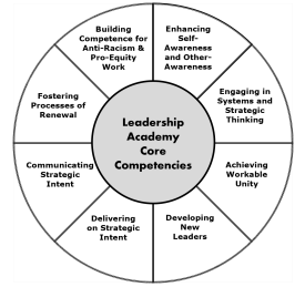 image showing 8 core leadership competencies explained in text