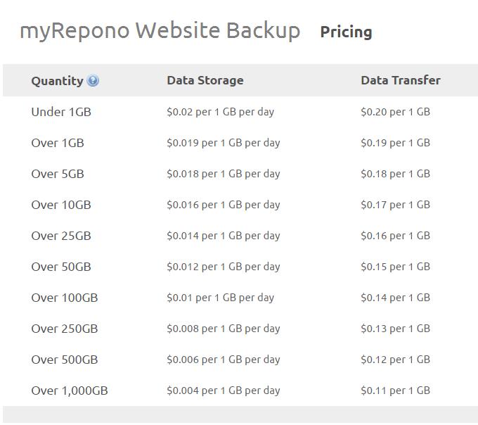 myrepono WordPress backup pricing