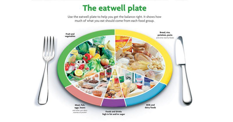 This Is How Many Of Each Food Group You Need To Eat