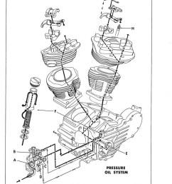 shovelhead engine diagram wiring diagram forward harley shovelhead engine diagram further harley evolution engine problems on [ 799 x 1024 Pixel ]