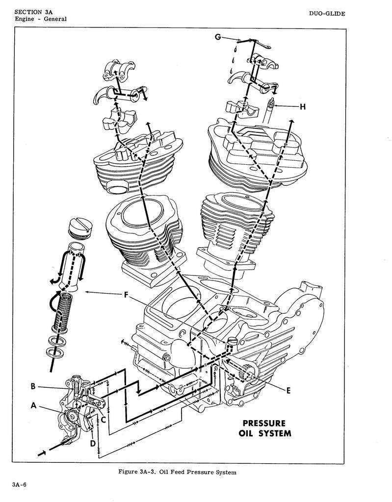 medium resolution of shovelhead engine diagram wiring diagram forward harley shovelhead engine diagram further harley evolution engine problems on