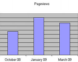 Justrecently, number of pageviews per month