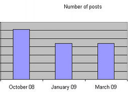 Justrecently's Blog, number of posts per month