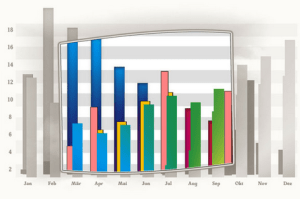 video marketing chart
