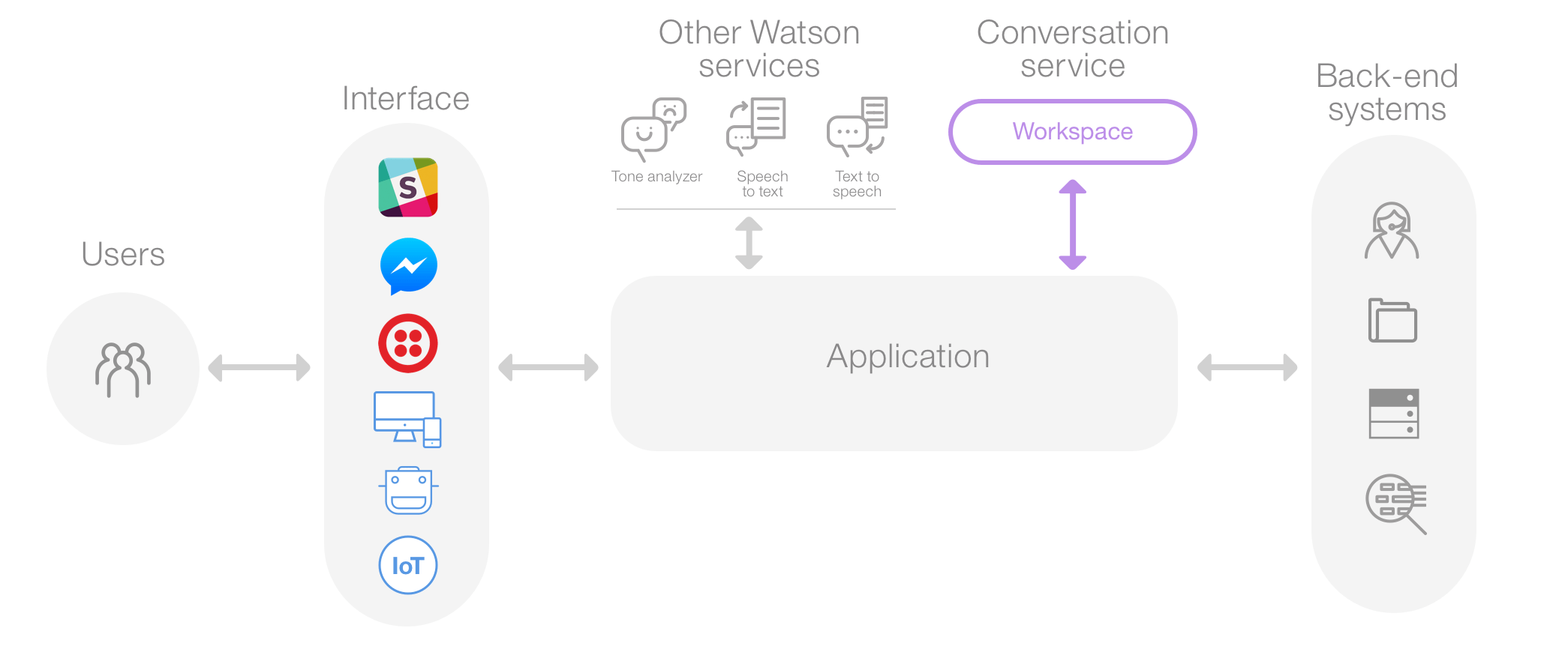 Develop Watson App In Java