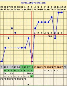 have pretty consistent temps in the luteal phase  nice could be implantation dip at perfect time lovely fallback rise and if my stay also august  page just stop trying it will happen rh juststoptryinganditwillhappen