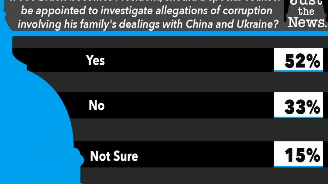 If Joe Biden becomes President, should a special counsel be appointed to investigate allegations of corruption involving his family's dealings with China and Ukraine?