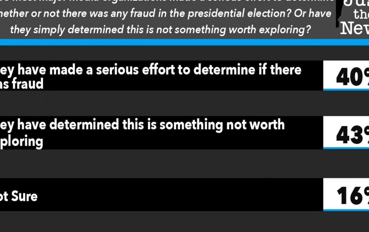 Have most major media organizations made a serious effort to determine whether or not there was any fraud in the presidential election?