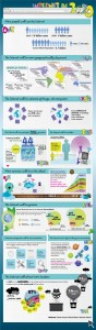 What the internet will be in 2020 - tips4pc Infographic