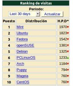 Distribuciones linux mas populares en Junio 2011