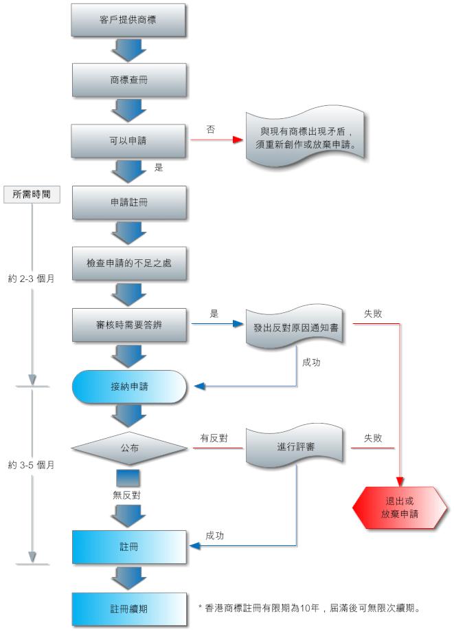 香港商標申請程序