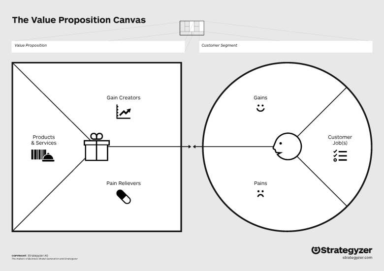 Фреймворк The Value Proposition Canvas от Alexander Osterwalder