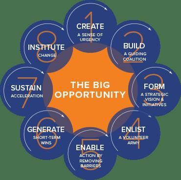 Модель изменений Kotter International