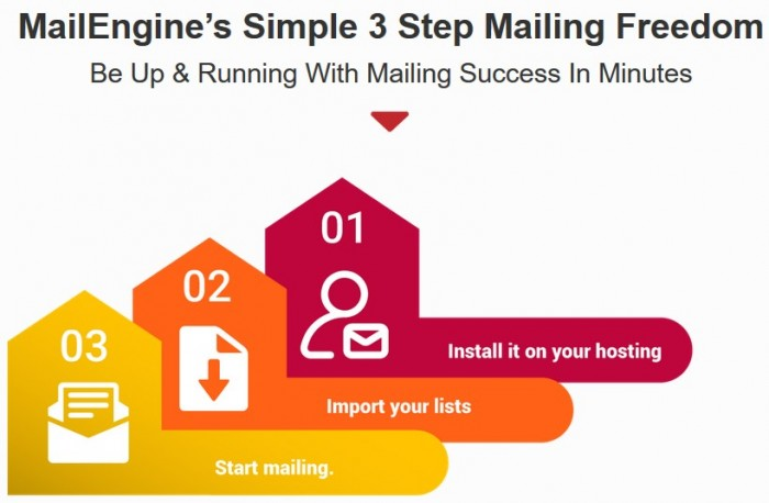 MailEngine Elite Autoresponder System By Cyril Gupta [Teknikforce] Review