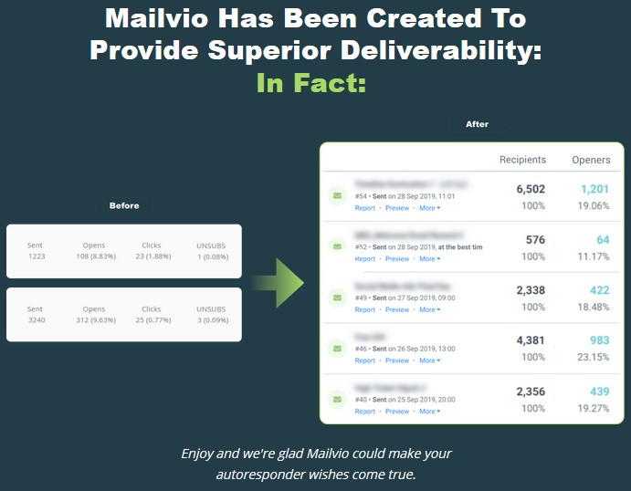 Mailvio By Neil Napier Review