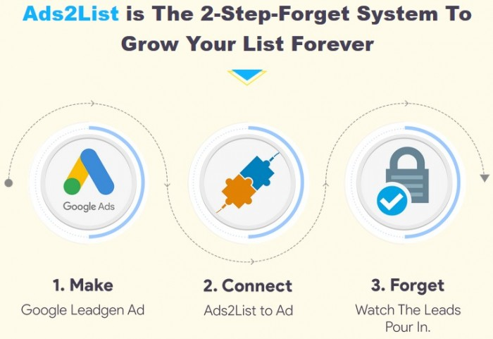 Ads2List By Cyril Gupta Review