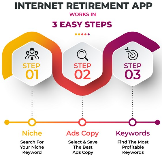 INTERNET RETIREMENT APP By Art Flair Review