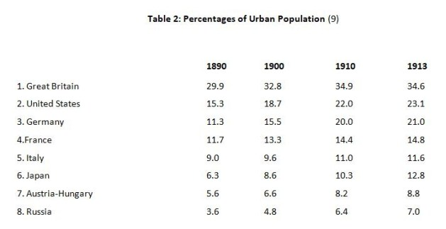 Kennedy 2 Urban Population