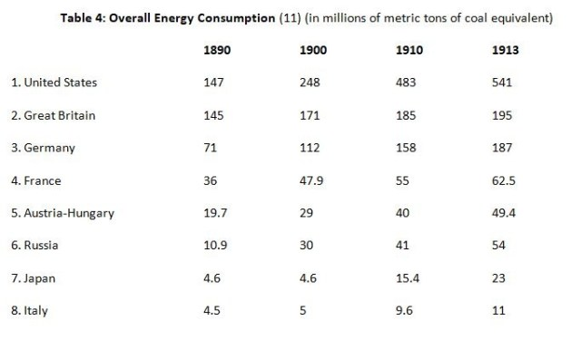Kennedy 4 Energy Consumption