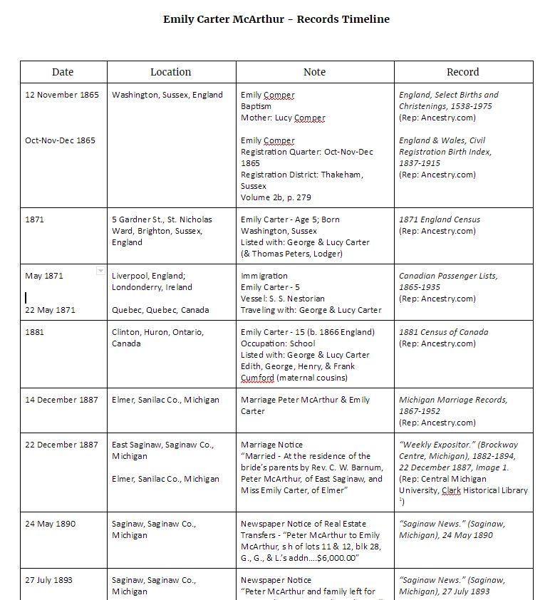Emily Record Timeline