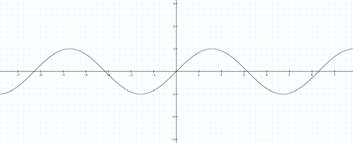 Transformations of the Sine and Cosine Graphs