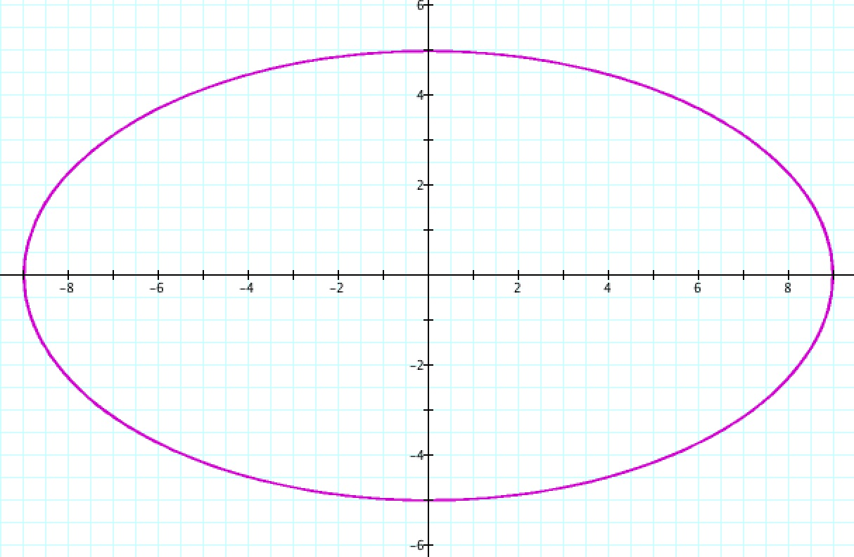 Ellipse Worksheet Printable Worksheets And Activities