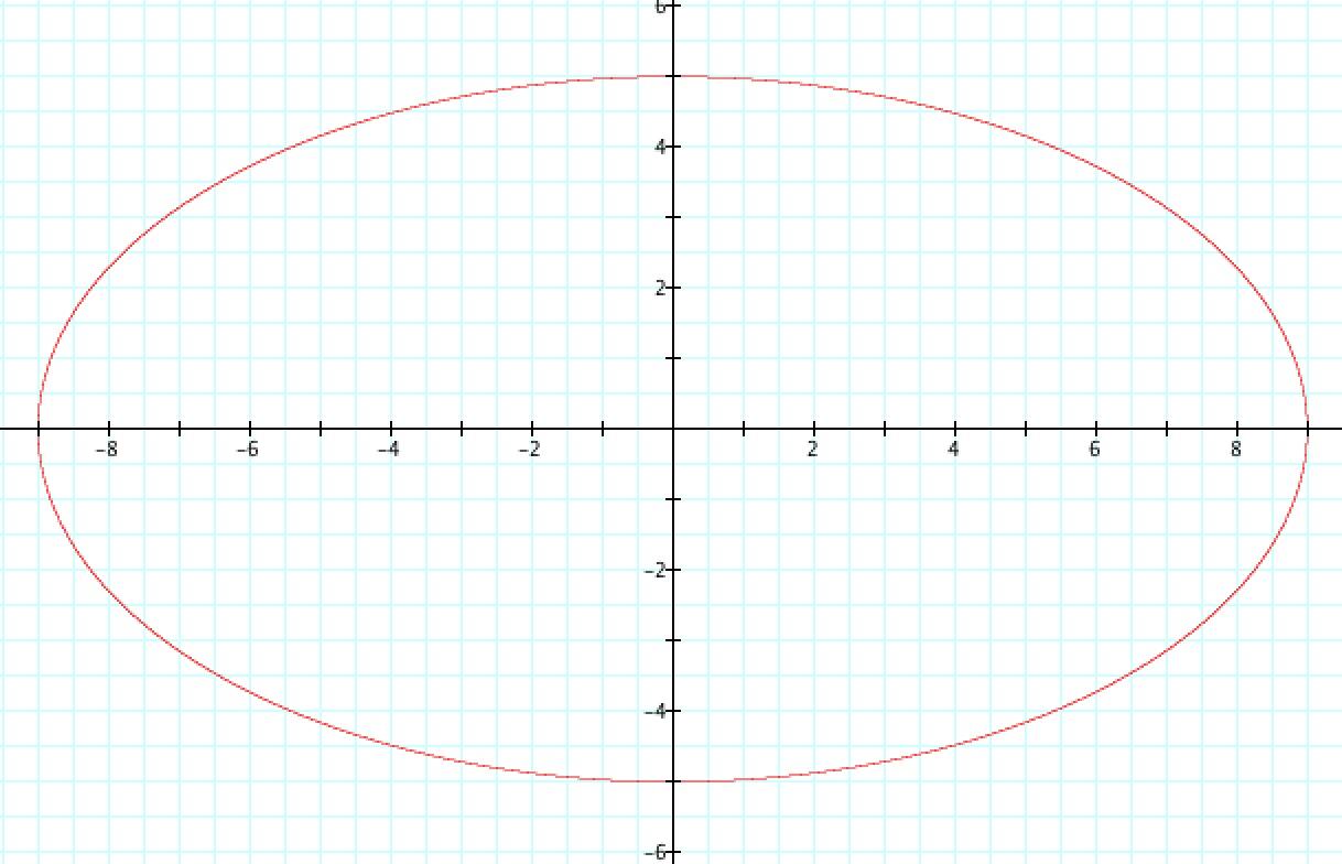 Parametric Equation Of A Circle With Radius 2