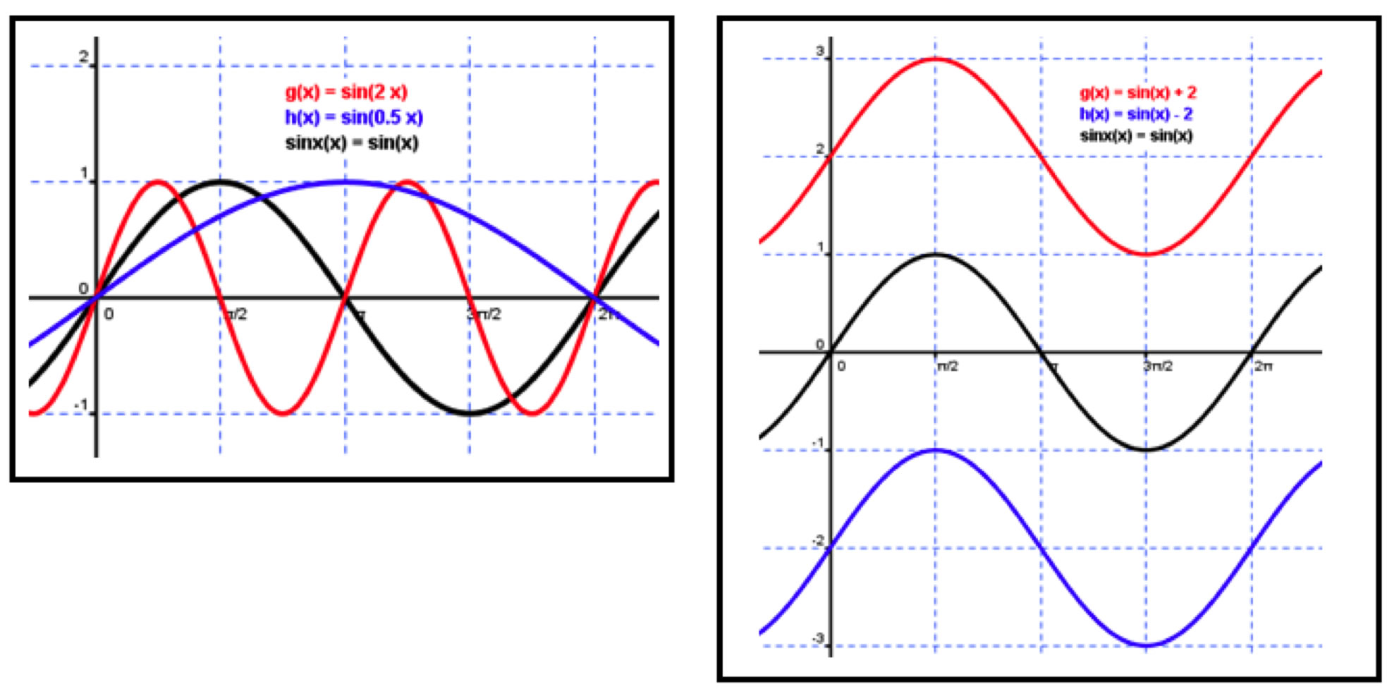 Writing Equations Of Sinusoidal Functions