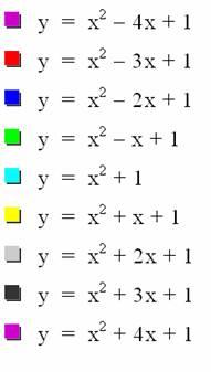 The roots of a Quadratic Equation
