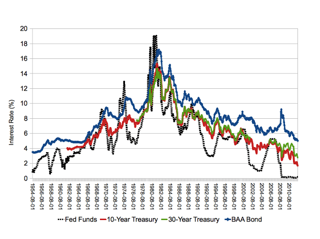 Interest Rates and (In)elastic Expectations