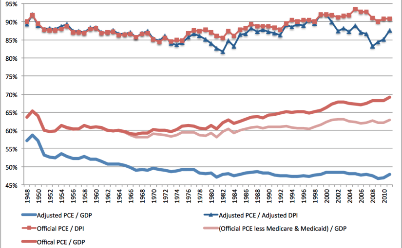 The Nonexistent Rise in Household Consumption