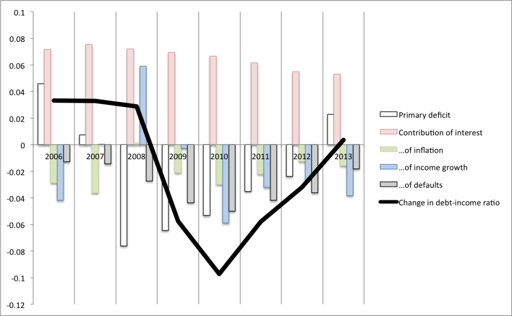0abb60ad60b (We can ignore the adjustments here.) The heavy black line shows the  year-over-year change in household debt-income ratios. The bars then  disaggregate that ...