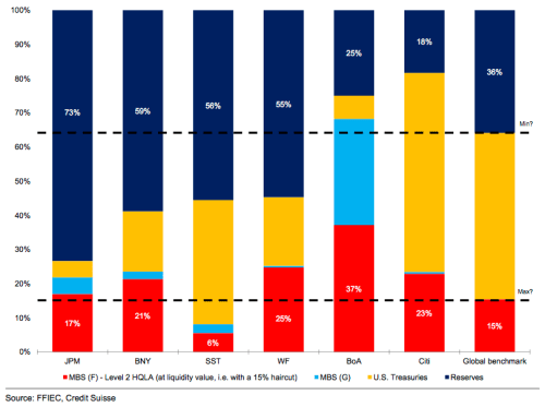 Liquid assets as a share of short-term liabilities. Source: Credit Suisse