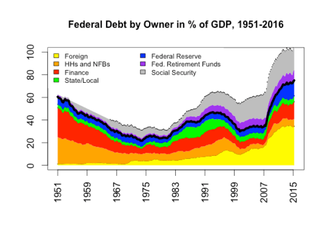 debt-holdings