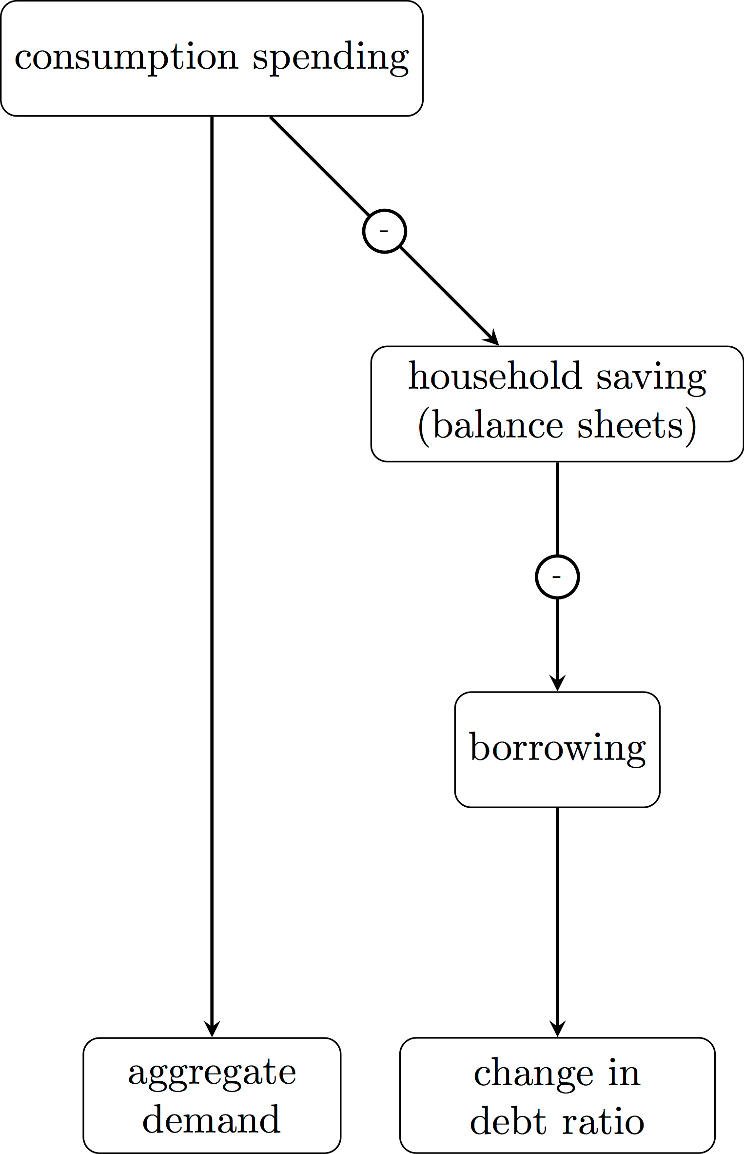 ea3f31cb64a We start with households  decision to consume more or less out of their  income. Implicitly