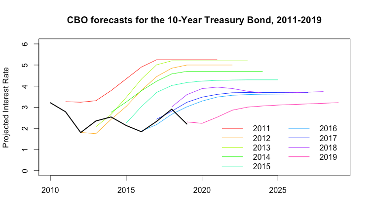 Interest Rate Trends 2020.Cbo Interest Rate Forecasts 2011 2019 J W Mason