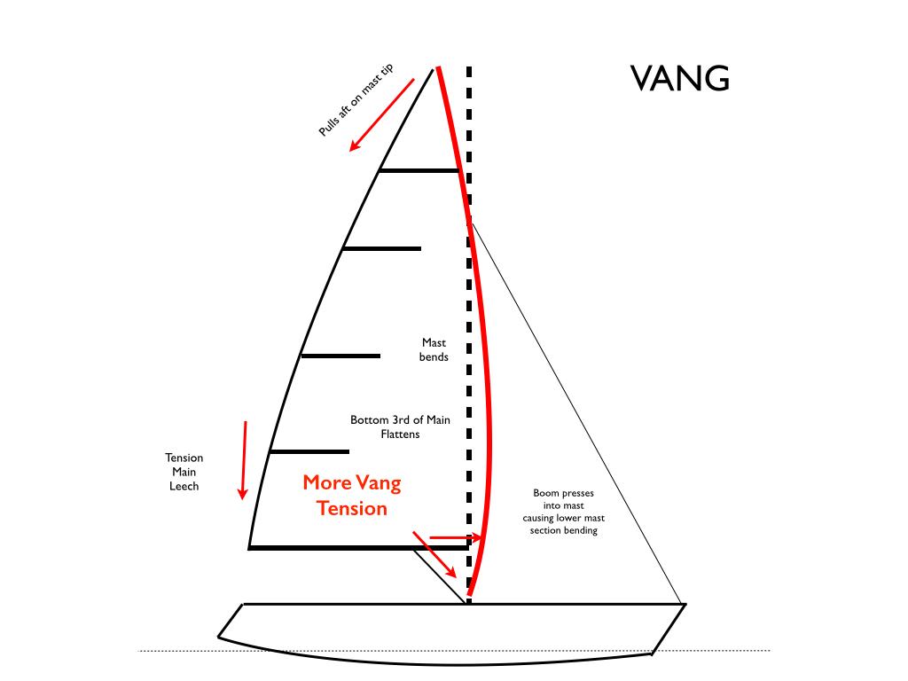sailboat diagram best wiring library rh 93 princestaash org