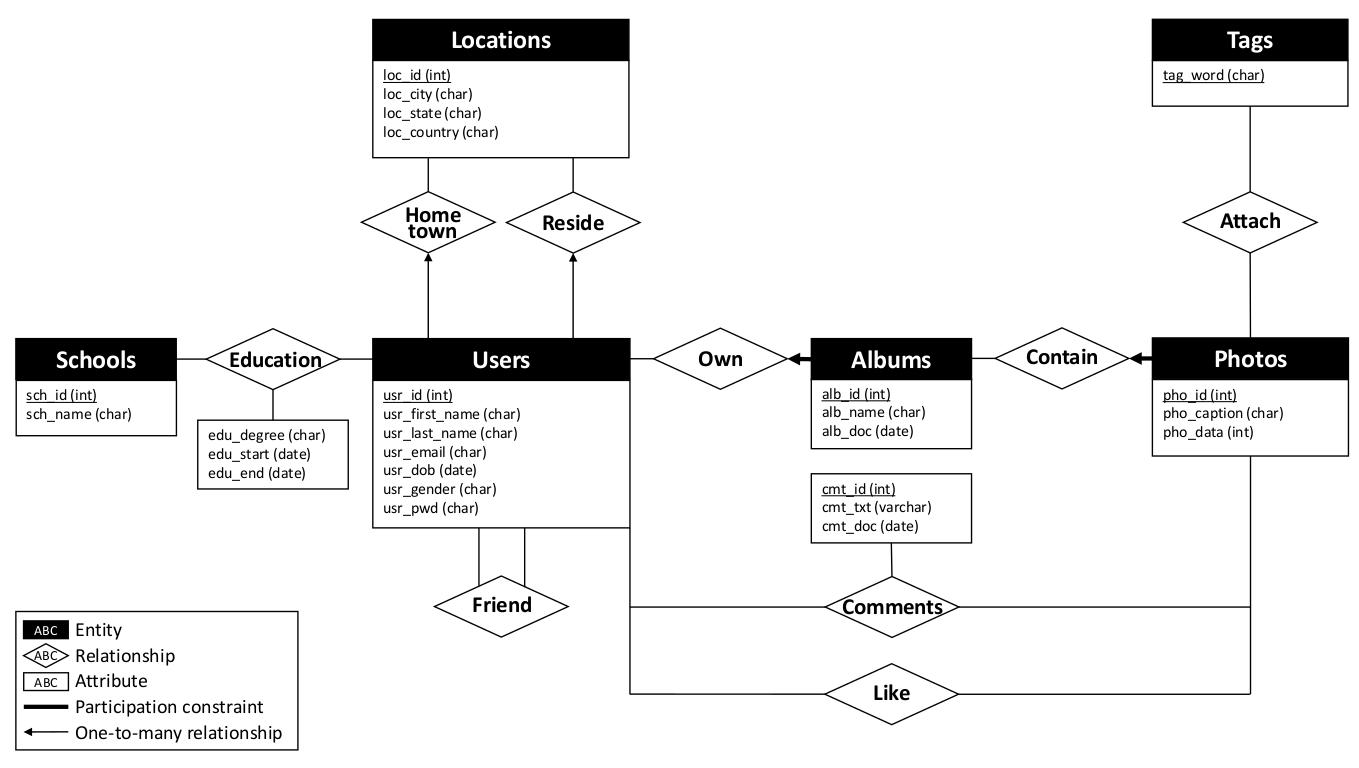 relationship code diagram golf mk5 wiring picshare an online photo social network system  jun xu