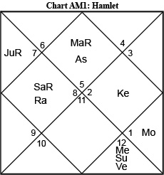 Considering Hamlet : Jyotish and Vedic Astrology