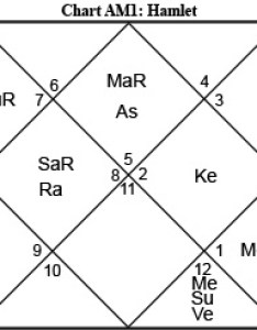 Turn on images to see the chart also considering hamlet jyotish and vedic astrology rh