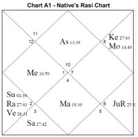√ Hindu Marriage Compatibility Chart | smshastri